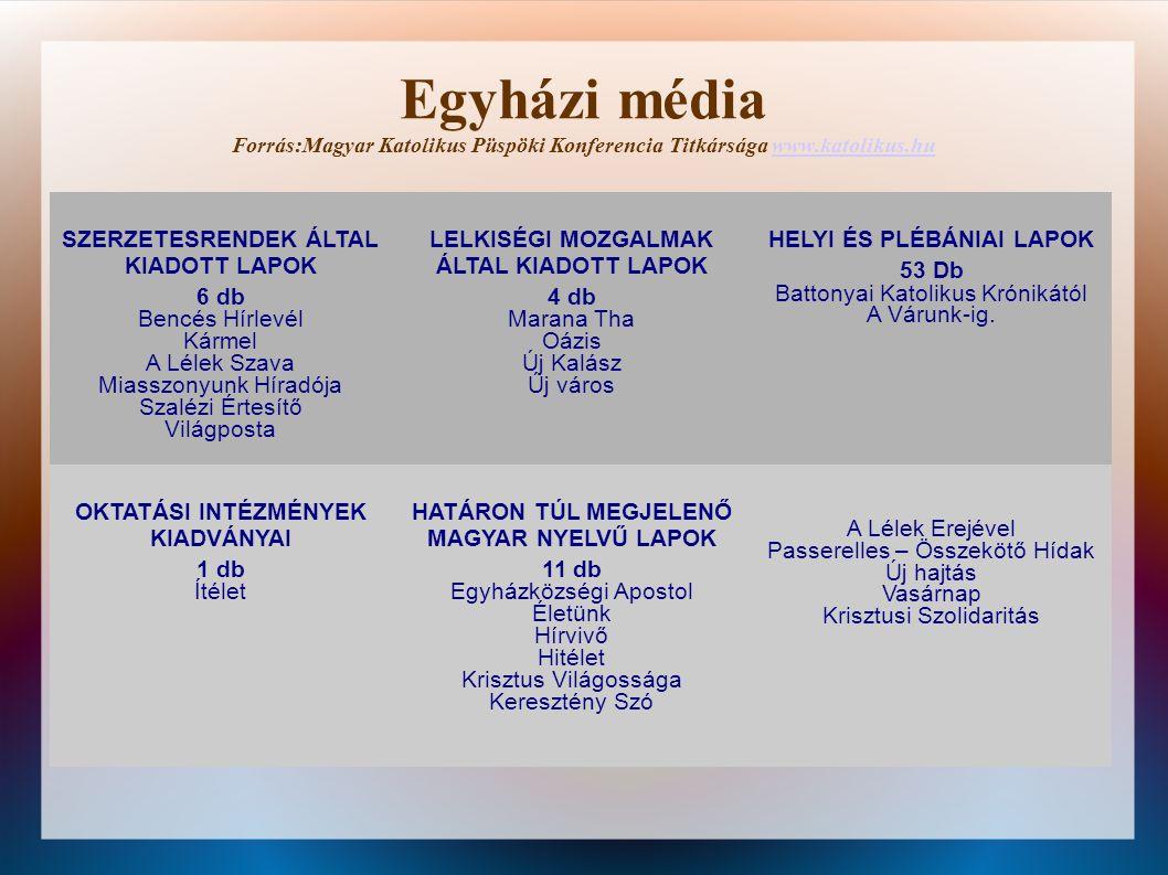 Egyházi média Forrás:Magyar Katolikus Püspöki Konferencia Titkársága www.katolikus.hu