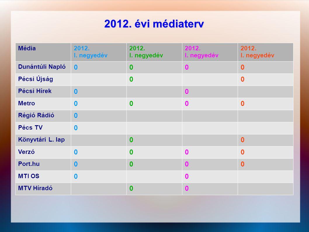 2012. évi médiaterv Média 2012. I. negyedév Dunántúli Napló