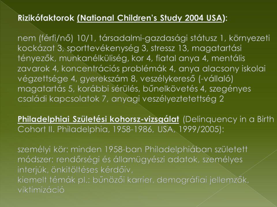 Rizikófaktorok (National Children's Study 2004 USA): nem (férfi/nő) 10/1, társadalmi-gazdasági státusz 1, környezeti kockázat 3, sporttevékenység 3, stressz 13, magatartási tényezők, munkanélküliség, kor 4, fiatal anya 4, mentális zavarok 4, koncentrációs problémák 4, anya alacsony iskolai végzettsége 4, gyerekszám 8, veszélykereső (-vállaló) magatartás 5, korábbi sérülés, bűnelkövetés 4, szegényes családi kapcsolatok 7, anyagi veszélyeztetettség 2 Philadelphiai Születési kohorsz-vizsgálat (Delinquency in a Birth Cohort II. Philadelphia, 1958-1986, USA, 1999/2005): személyi kör: minden 1958-ban Philadelphiában született módszer: rendőrségi és államügyészi adatok, személyes interjúk, önkitöltéses kérdőív, kiemelt témák pl.: bűnözői karrier, demográfiai jellemzők, viktimizáció