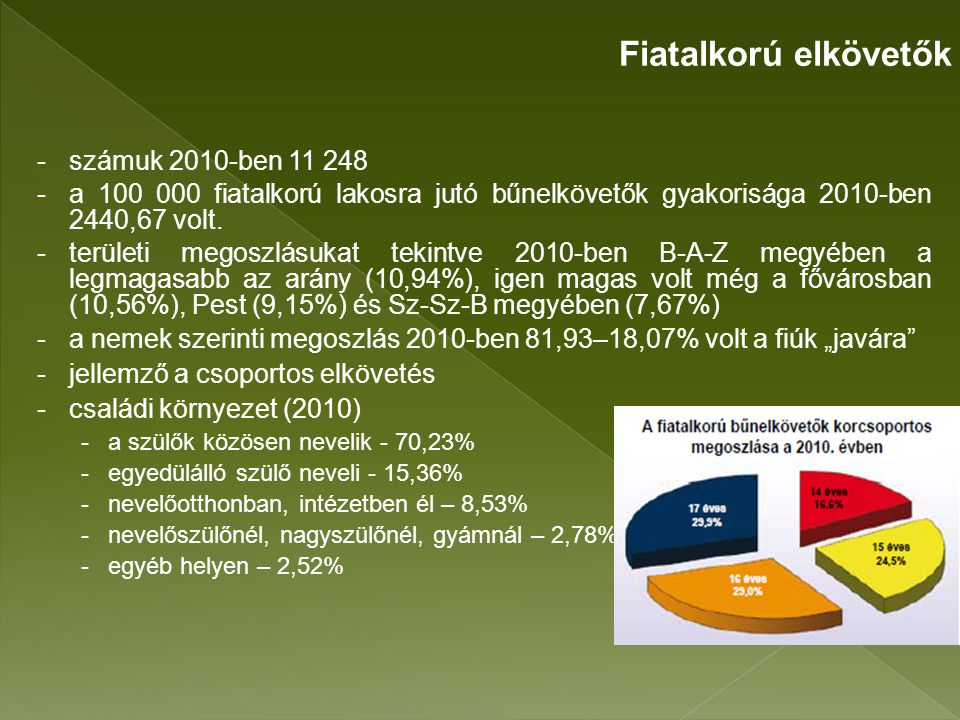 Fiatalkorú elkövetők számuk 2010-ben 11 248