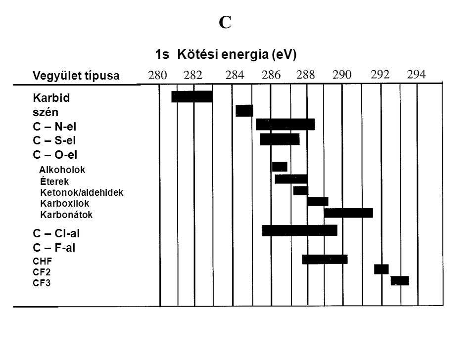 C 1s Kötési energia (eV) Vegyület típusa