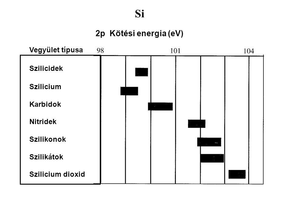 Si 2p Kötési energia (eV) Vegyület típusa Szilicidek Szilicium