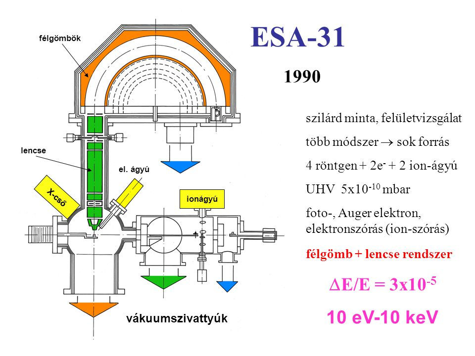 ESA-31 1990 E/E = 3x10-5 10 eV-10 keV szilárd minta, felületvizsgálat