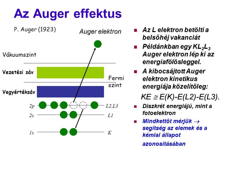 Az Auger effektus Az L elektron betölti a belsőhéj vakanciát