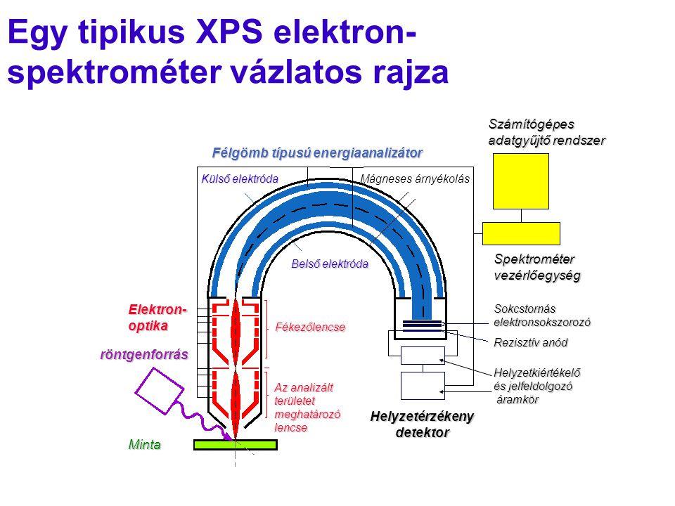 Egy tipikus XPS elektron-spektrométer vázlatos rajza