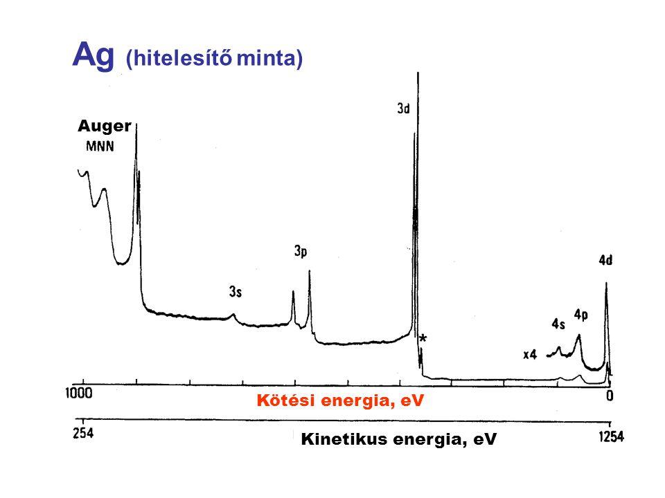 Ag (hitelesítő minta) Auger Kötési energia, eV Kinetikus energia, eV