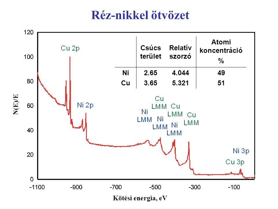 Réz-nikkel ötvözet Csúcs terület Relatív szorzó Atomi koncentráció %