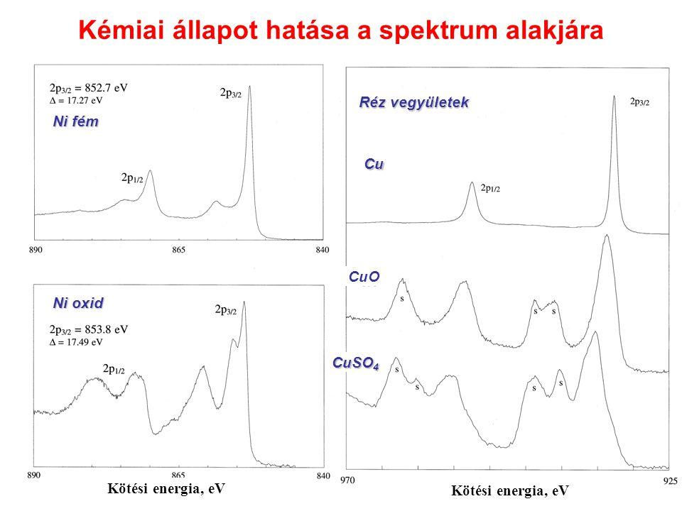 Kémiai állapot hatása a spektrum alakjára