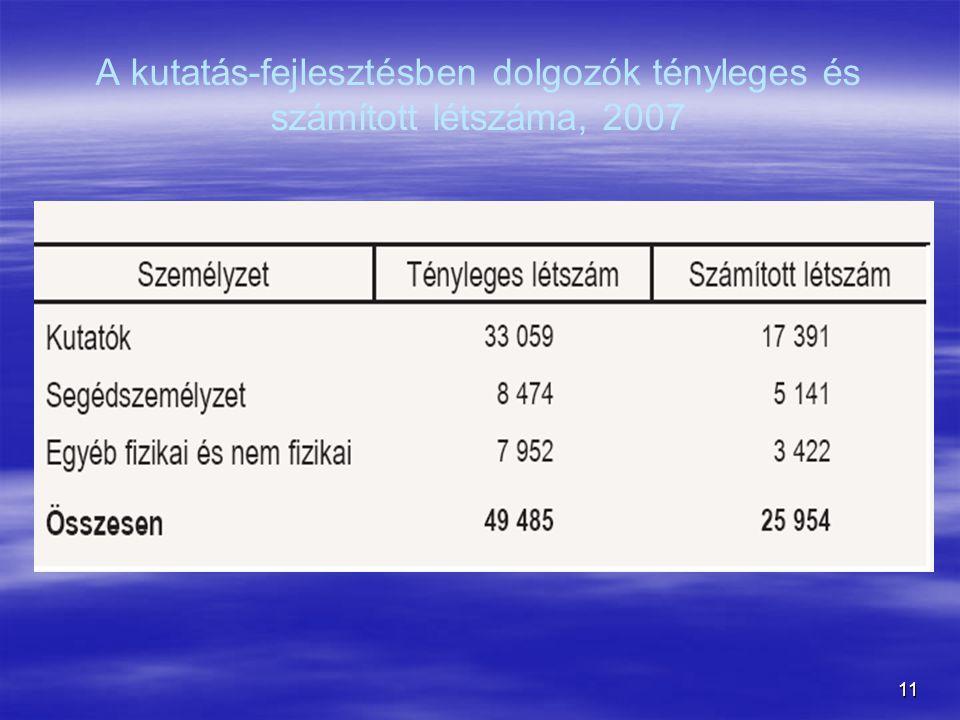 A kutatás-fejlesztésben dolgozók tényleges és számított létszáma, 2007
