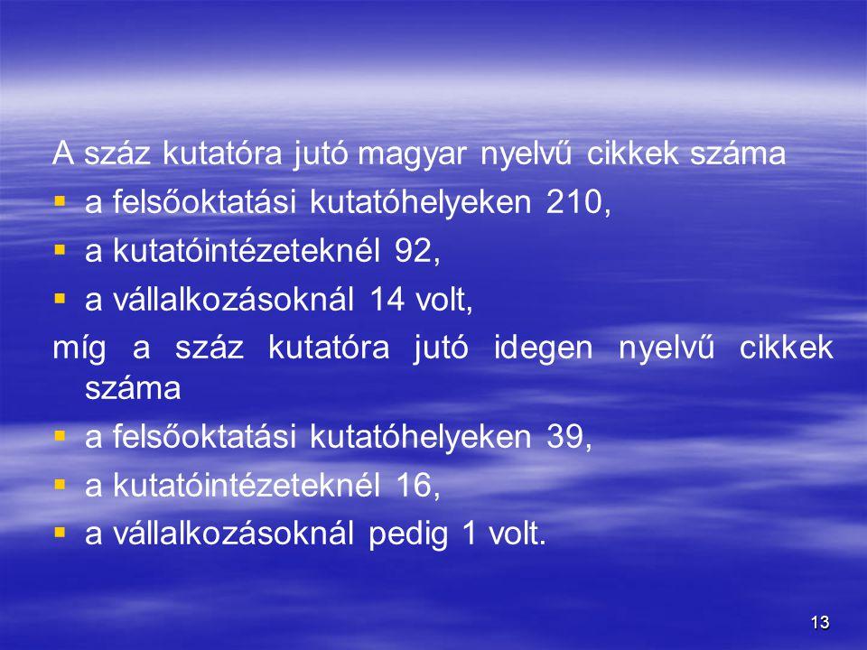 A száz kutatóra jutó magyar nyelvű cikkek száma