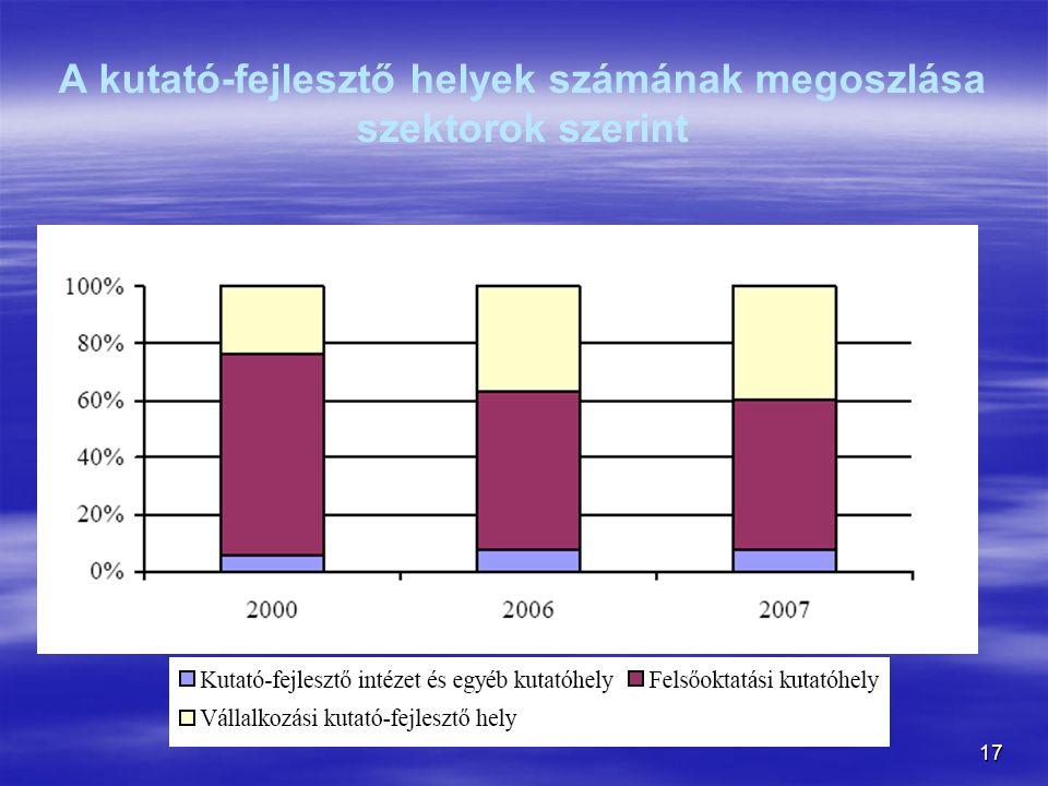 A kutató-fejlesztő helyek számának megoszlása szektorok szerint