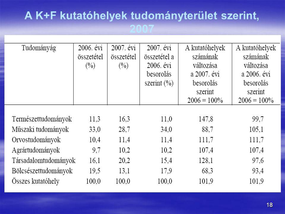 A K+F kutatóhelyek tudományterület szerint, 2007