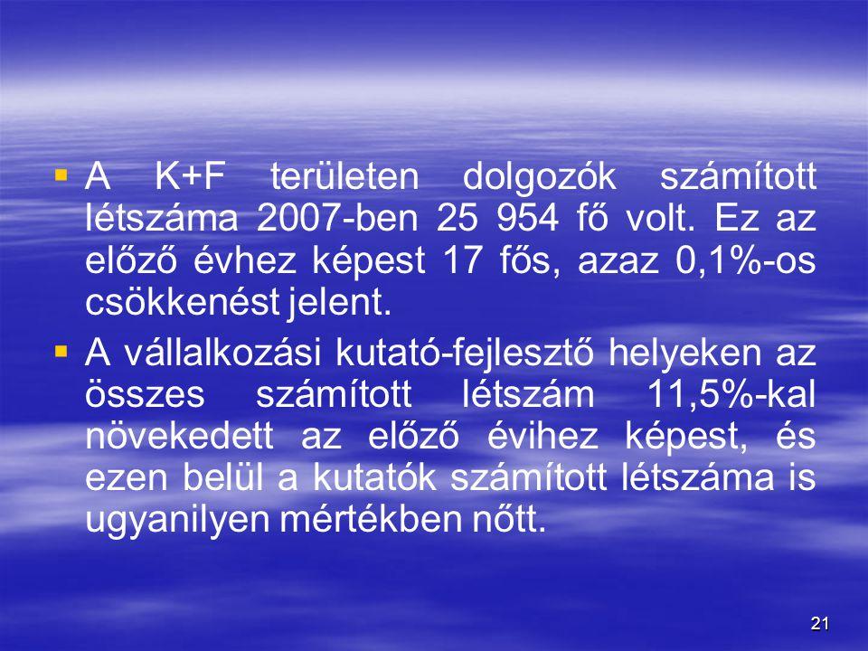 A K+F területen dolgozók számított létszáma 2007-ben 25 954 fő volt