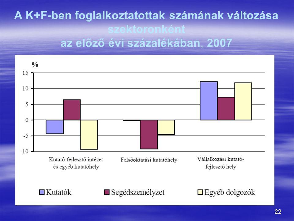 A K+F-ben foglalkoztatottak számának változása szektoronként az előző évi százalékában, 2007