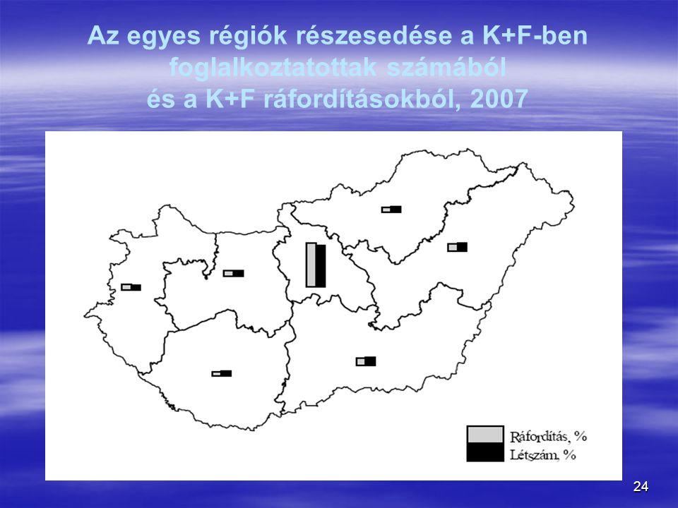 Az egyes régiók részesedése a K+F-ben foglalkoztatottak számából és a K+F ráfordításokból, 2007