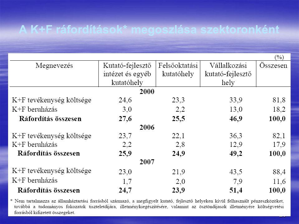 A K+F ráfordítások* megoszlása szektoronként