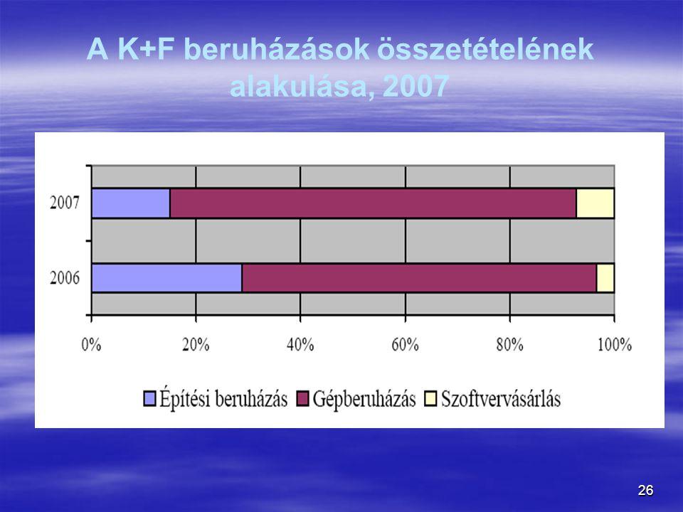 A K+F beruházások összetételének alakulása, 2007