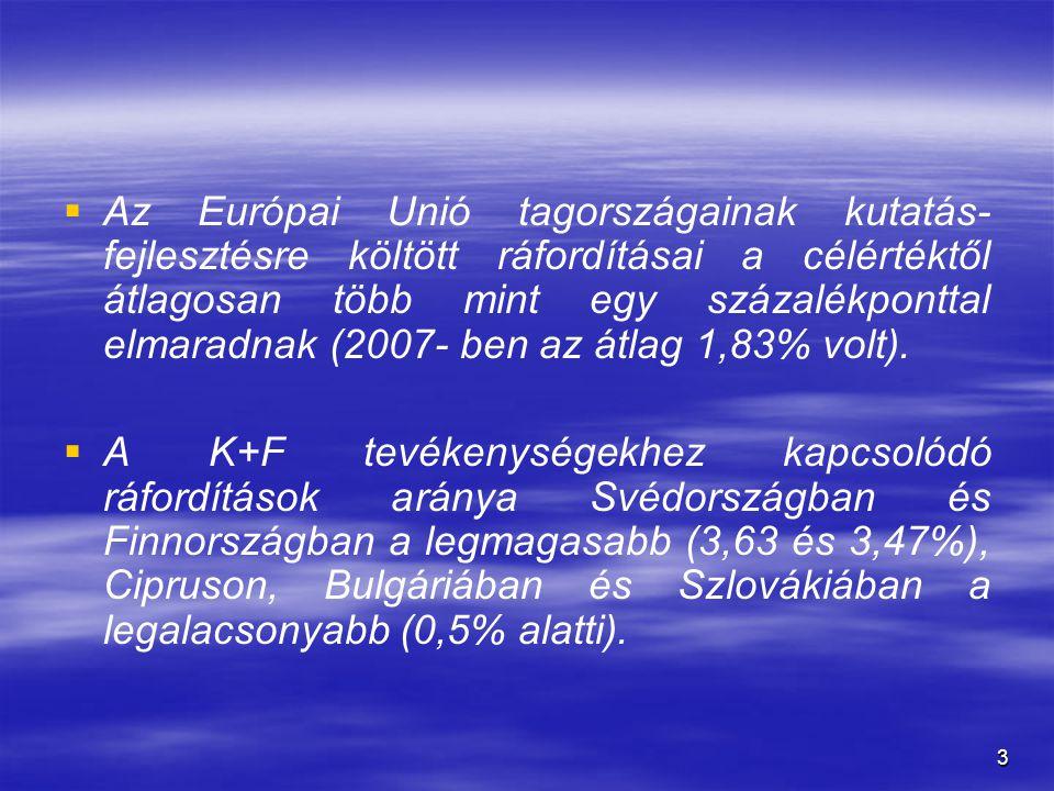 Az Európai Unió tagországainak kutatás-fejlesztésre költött ráfordításai a célértéktől átlagosan több mint egy százalékponttal elmaradnak (2007- ben az átlag 1,83% volt).