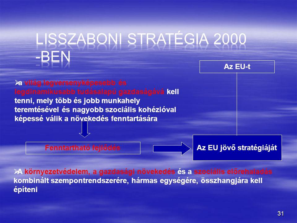 Az EU jövő stratégiáját Fenntartható fejlődés