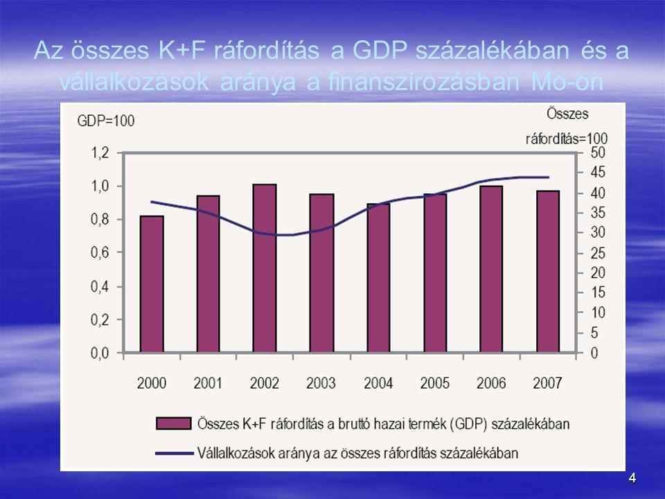 Az összes K+F ráfordítás a GDP százalékában és a vállalkozások aránya a finanszírozásban Mo-on