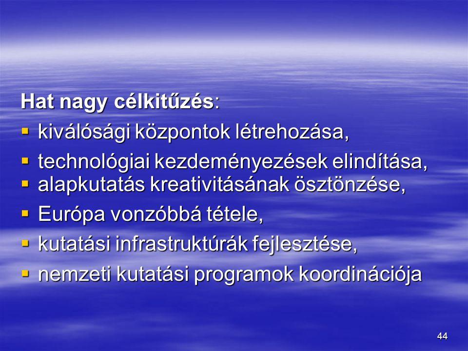 Hat nagy célkitűzés: kiválósági központok létrehozása, technológiai kezdeményezések elindítása, alapkutatás kreativitásának ösztönzése,