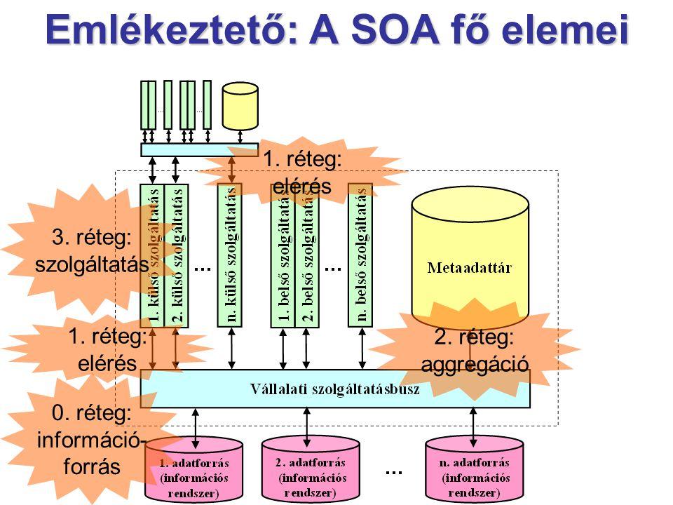 Emlékeztető: A SOA fő elemei