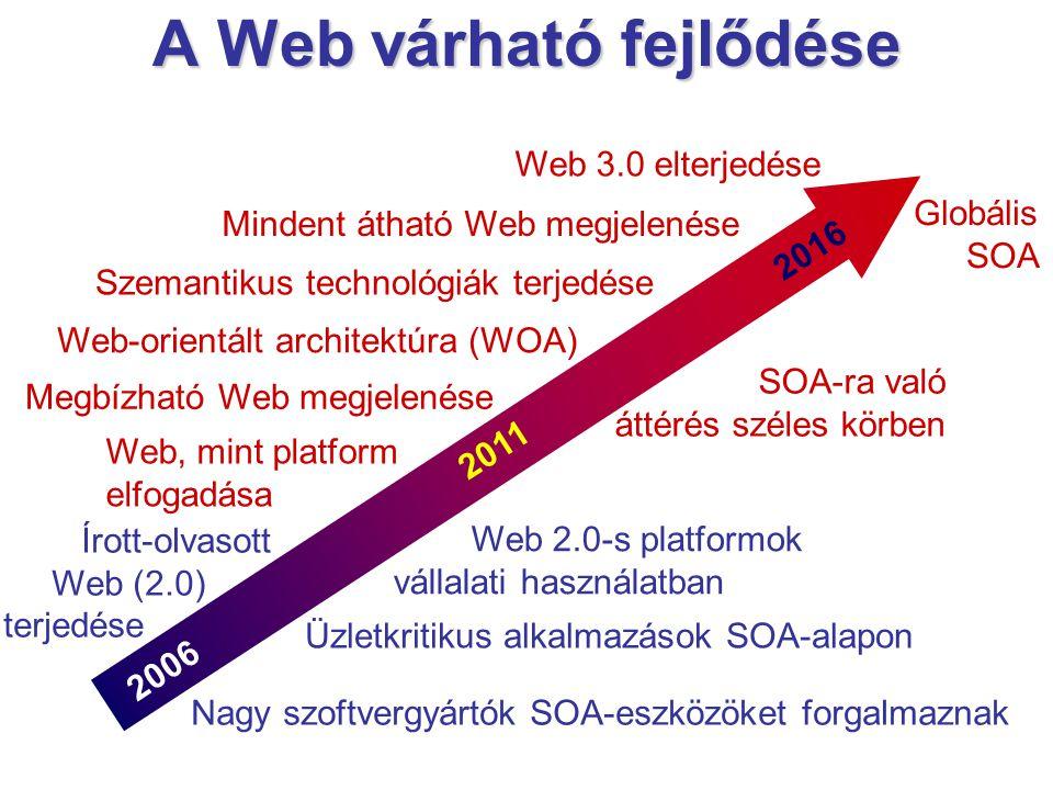 A Web várható fejlődése