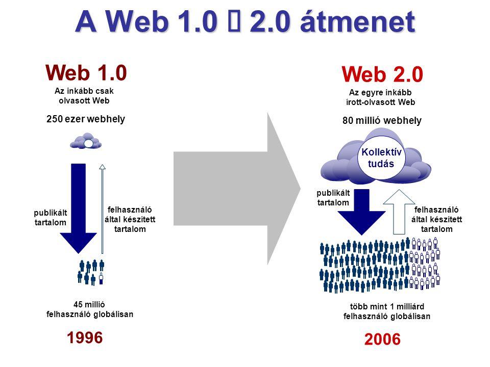 A Web 1.0 è 2.0 átmenet Web 1.0 Web 2.0 1996 2006 250 ezer webhely