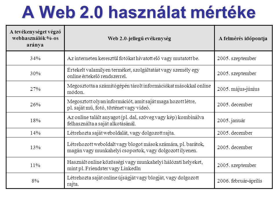 A Web 2.0 használat mértéke