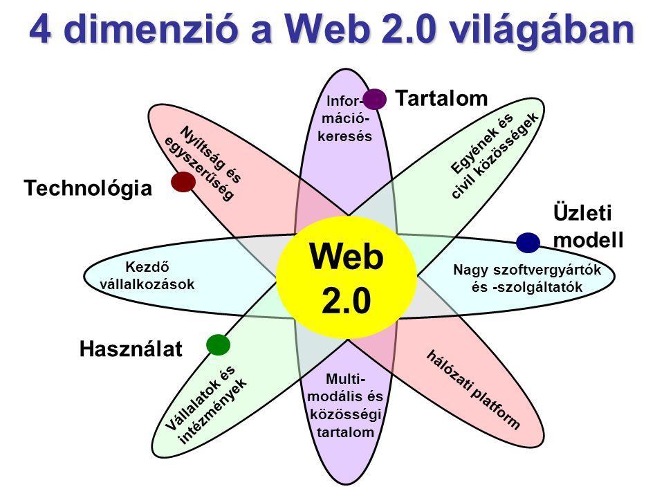 4 dimenzió a Web 2.0 világában