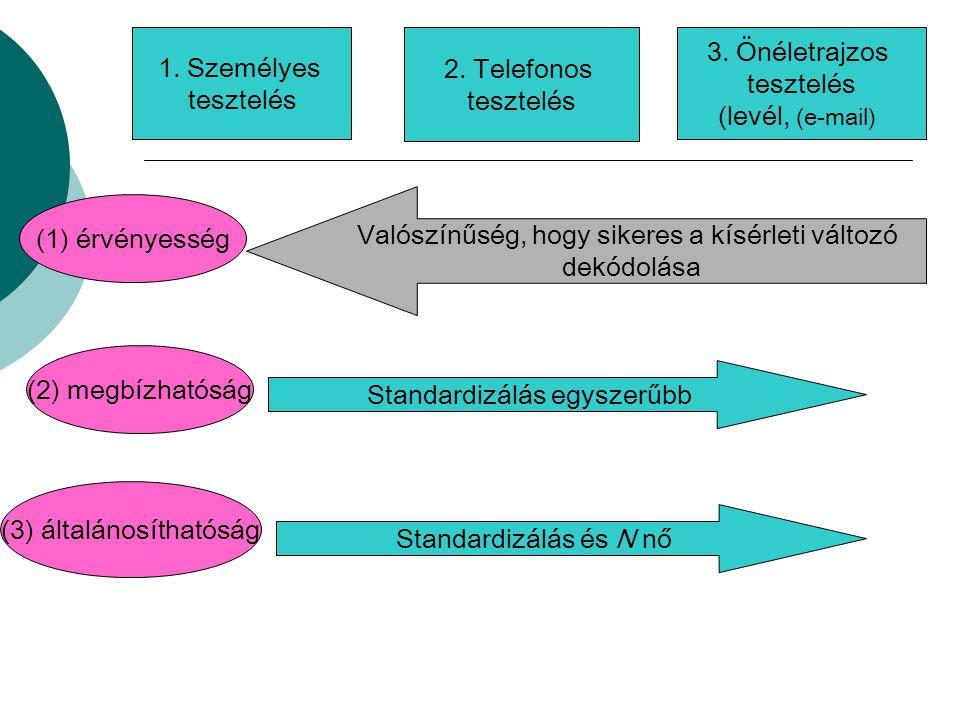 3. Önéletrajzos tesztelés (levél, (e-mail)