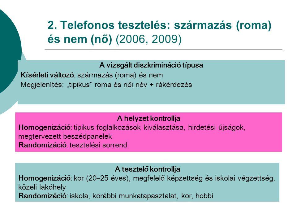2. Telefonos tesztelés: származás (roma) és nem (nő) (2006, 2009)