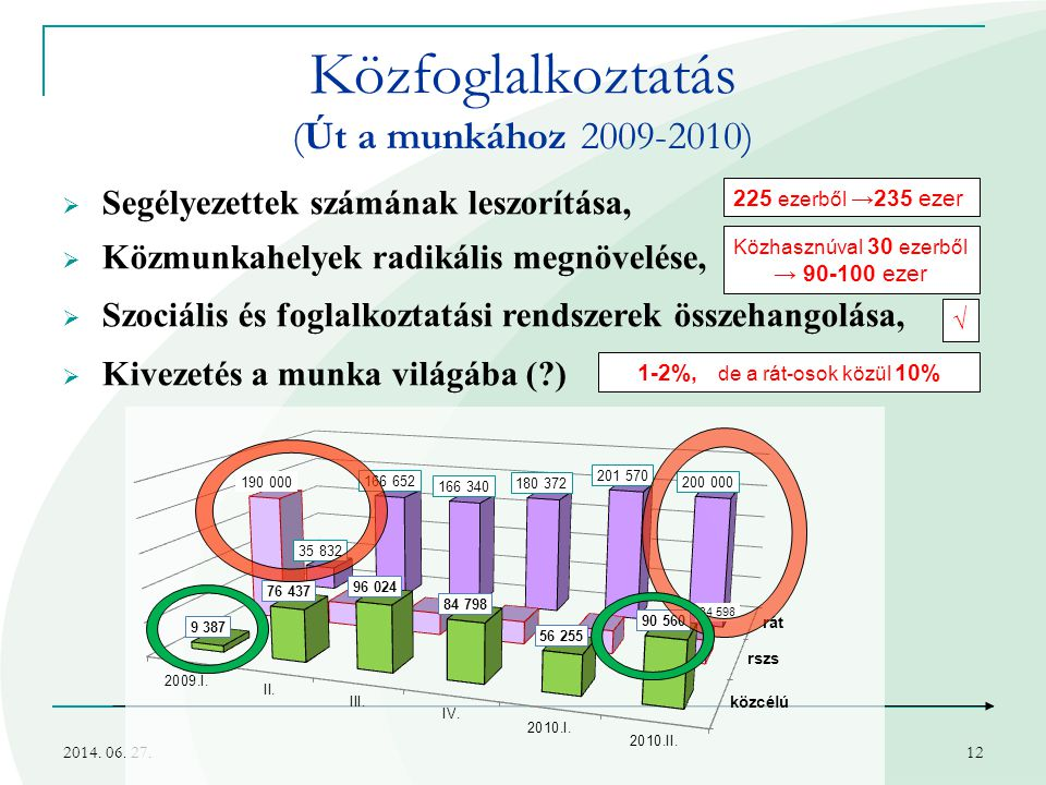 Közfoglalkoztatás (Út a munkához 2009-2010)