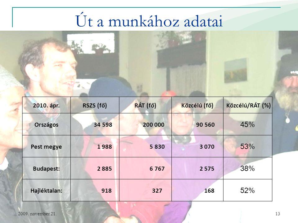 Út a munkához adatai 45% 53% 38% 52% 2010. ápr. RSZS (fő) RÁT (fő)