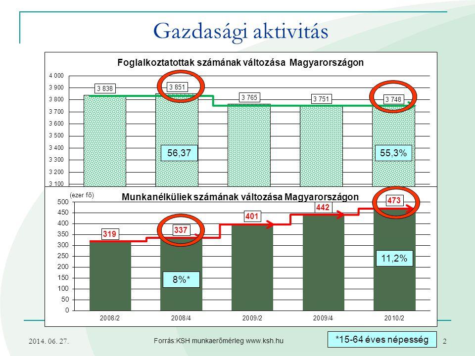 Gazdasági aktivitás 56,37 55,3% 11,2% 8%* *15-64 éves népesség