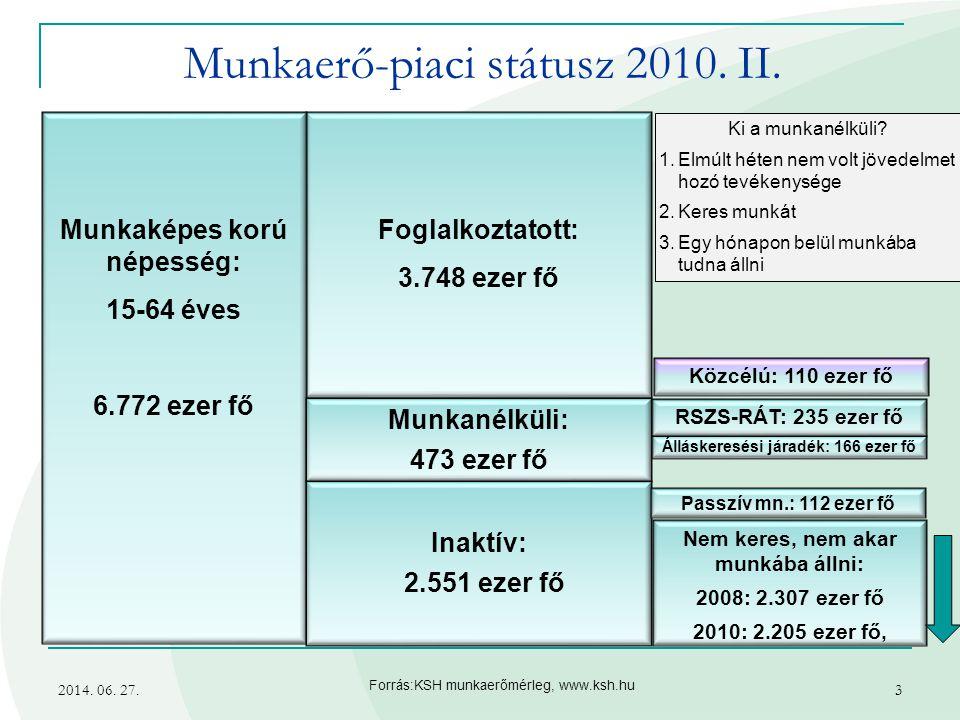 Munkaerő-piaci státusz 2010. II.