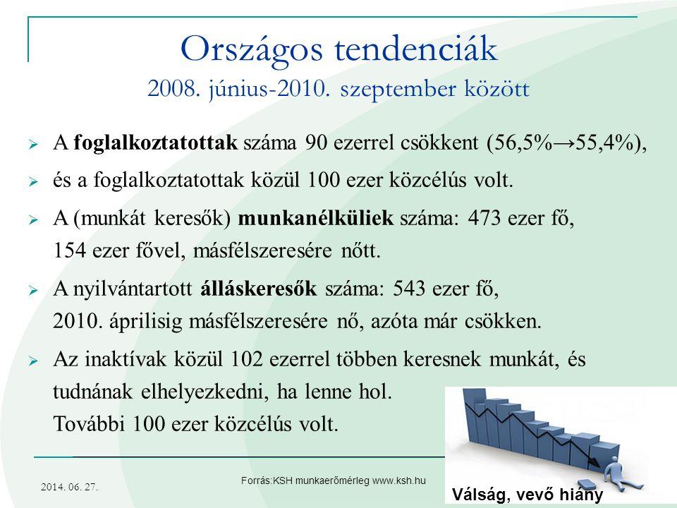 Országos tendenciák 2008. június-2010. szeptember között