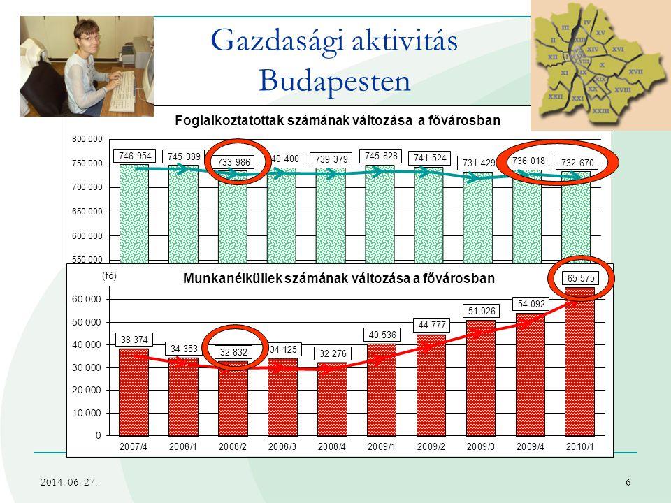 Gazdasági aktivitás Budapesten