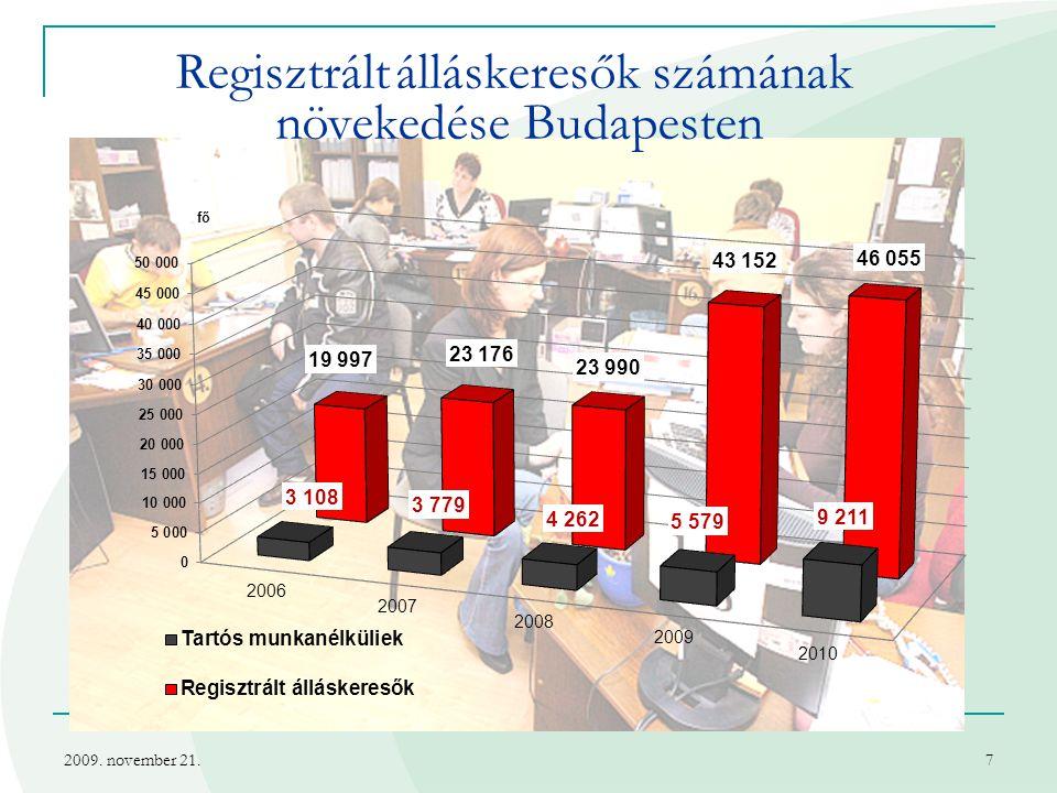 Regisztrált álláskeresők számának növekedése Budapesten