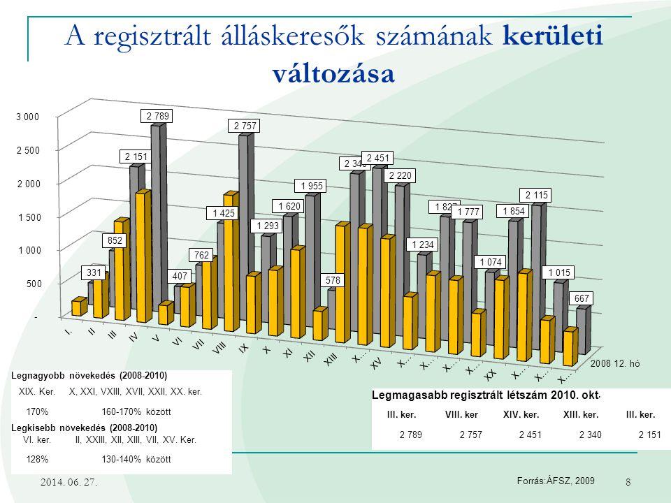 A regisztrált álláskeresők számának kerületi változása
