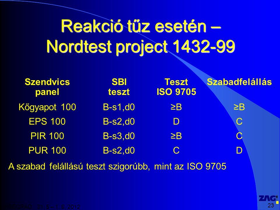 Reakció tűz esetén – Nordtest project 1432-99
