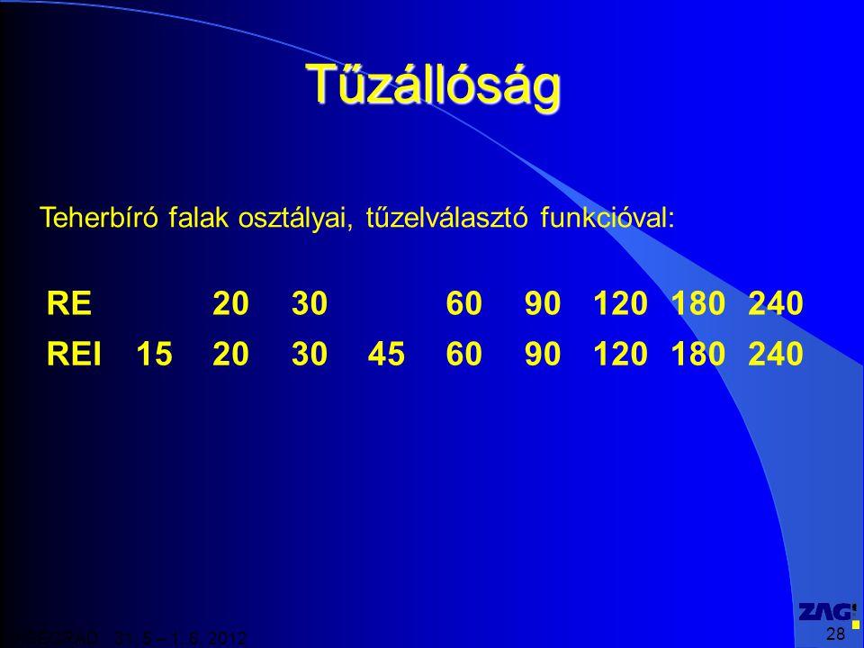 Tűzállóság Teherbíró falak osztályai, tűzelválasztó funkcióval: RE. 20. 30. 60. 90. 120. 180.