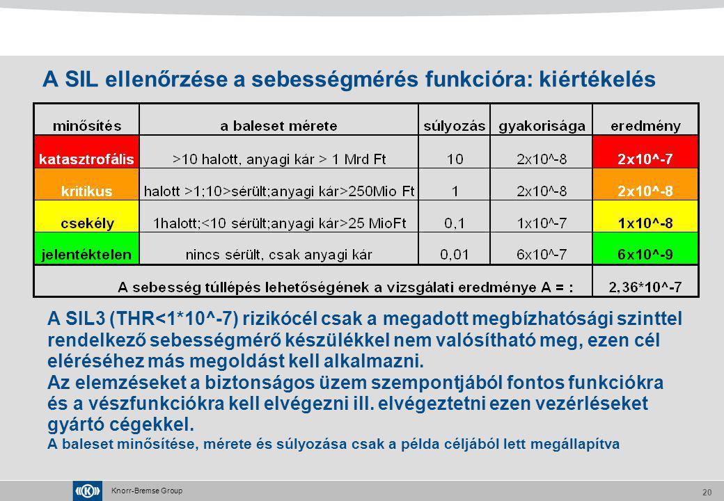 A SIL ellenőrzése a sebességmérés funkcióra: kiértékelés