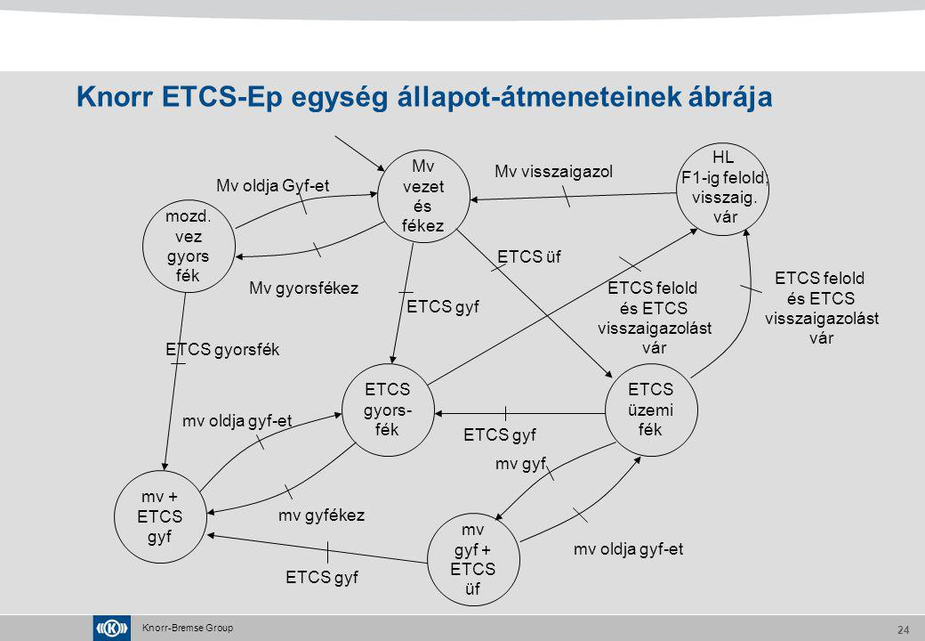 Knorr ETCS-Ep egység állapot-átmeneteinek ábrája