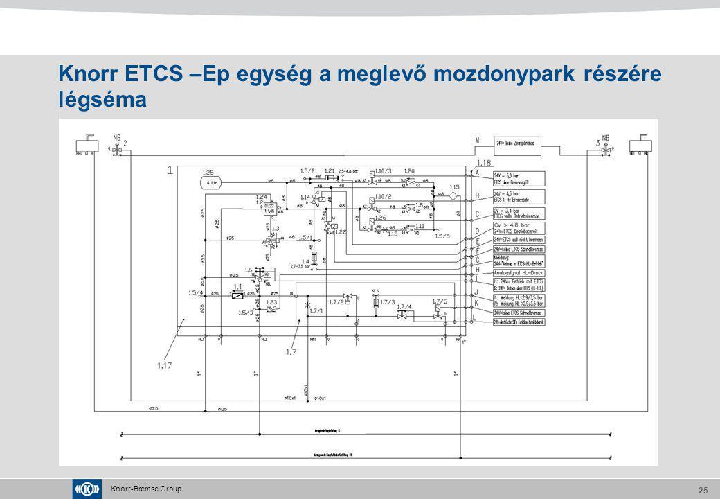 Knorr ETCS –Ep egység a meglevő mozdonypark részére légséma