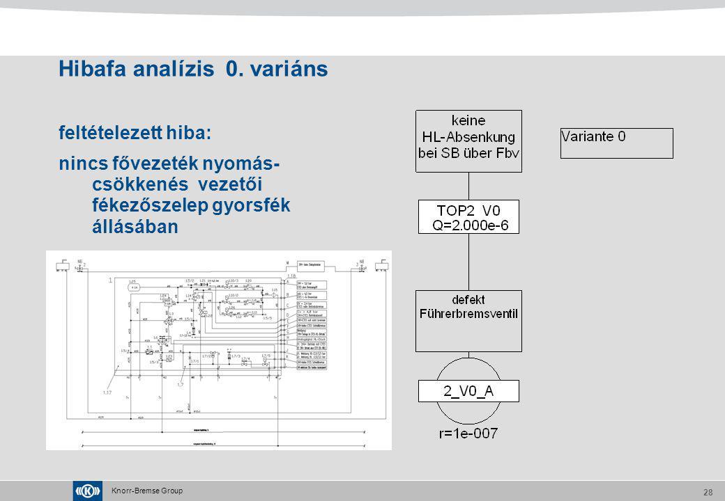 Hibafa analízis 0. variáns