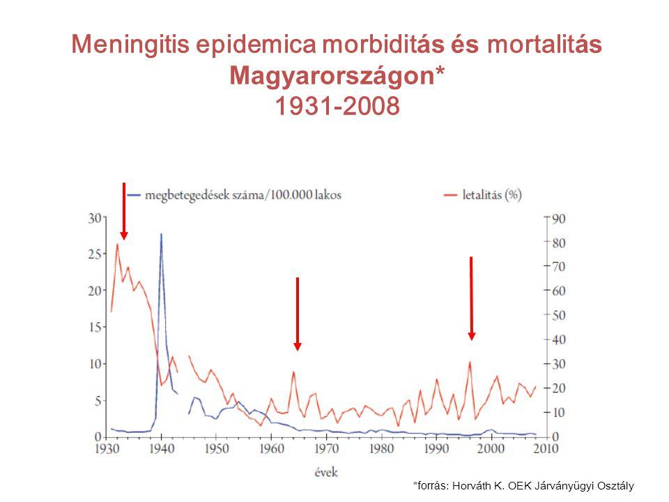 Meningitis epidemica morbiditás és mortalitás Magyarországon* 1931-2008