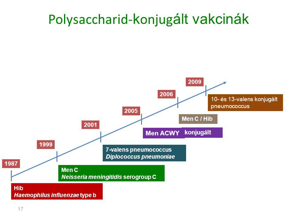 Polysaccharid-konjugált vakcinák