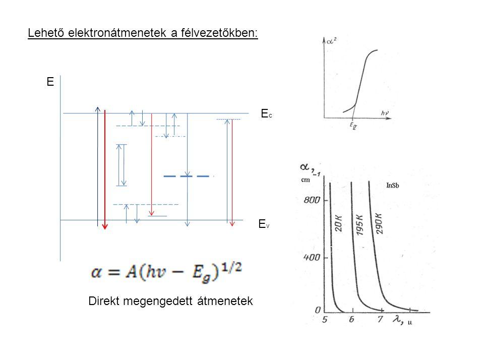 Lehető elektronátmenetek a félvezetőkben: