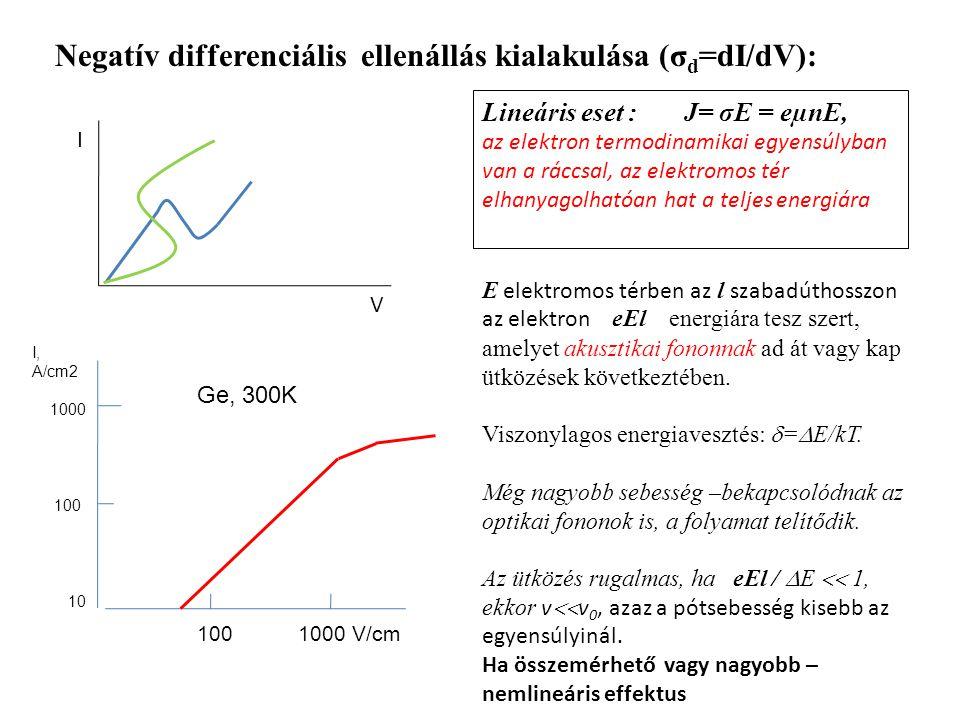 Negatív differenciális ellenállás kialakulása (σd=dI/dV):